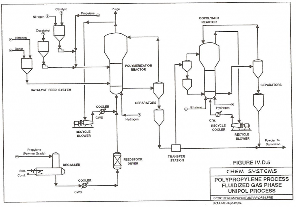 Polypropylene Unipol Technology Polyfill