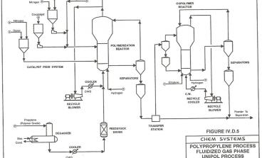 Figure 4.Polypropylene fluidized gas-phase UNIPOL process (stage 1)
