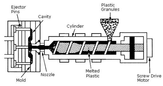 Injection molding process - pp application
