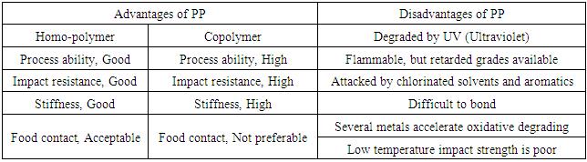 Polypropylene properties and types polyfill