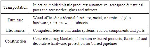 Table 7. Applications of Polypropylene PP Sheet Foam