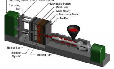Injection moulding machine - Clamping unit