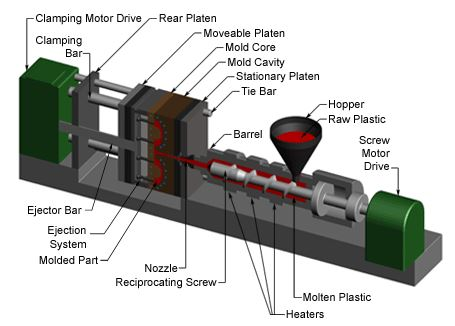 Injection moulding machine specifications