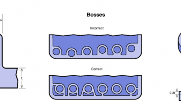 The Guidelines of Injection Molded Plastic Part Design