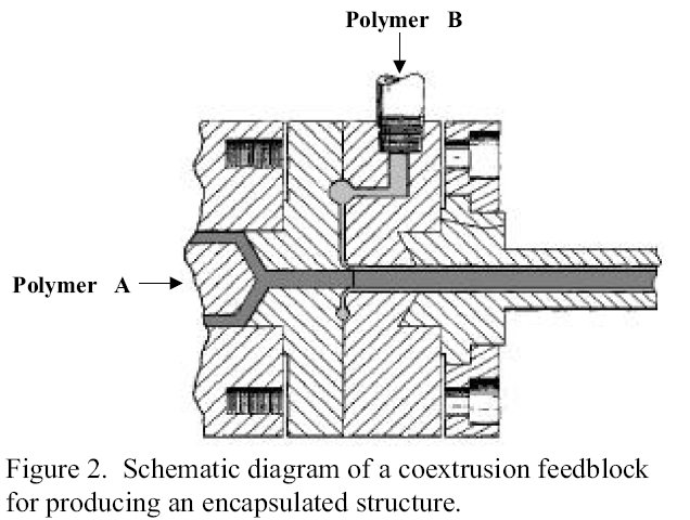 Figure 2. Schematic diagram of a coextrusion feedblock for producing a polymer encapsulated structure