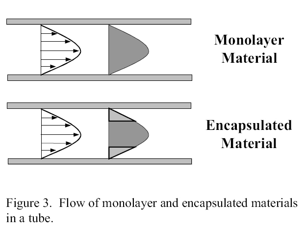 Figure 3. Flow of polymer monolayer and exncapsulated materials in a tube