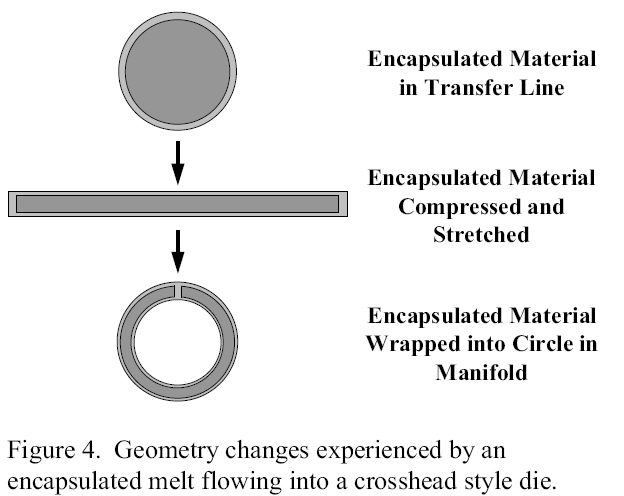 Figure 4. Geometry changes experienced by a polymer excapsulated melt flowing into a crosshead style die