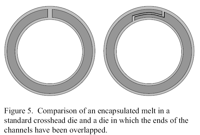 Figure 5. Comparison of a polymer encapsulated melt in a standard crosshead die and a die in which the ends of the channels have been overlapped