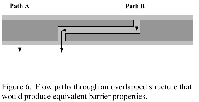 Figure 6. Flow paths through an overlapped structure that would produce equivalent barrier properties for polymer articles