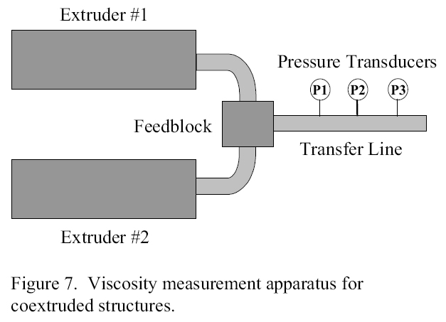 Figure 7. Polymer Viscosity measurement apparatus for coextruded strcutures