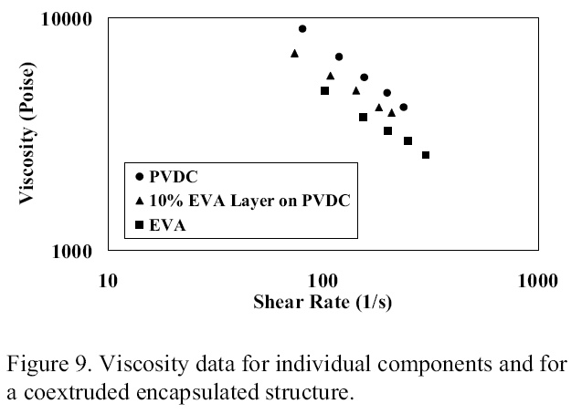 Figure 9. Polymer Viscosity data for individual components and for a coextruded encapsulated structure