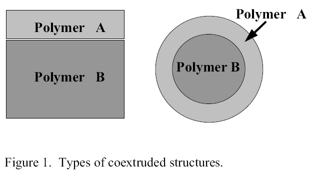 Figure1. Types of coextruded structures