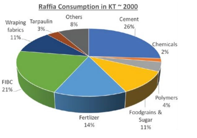 Raffia consumption by end-use applications