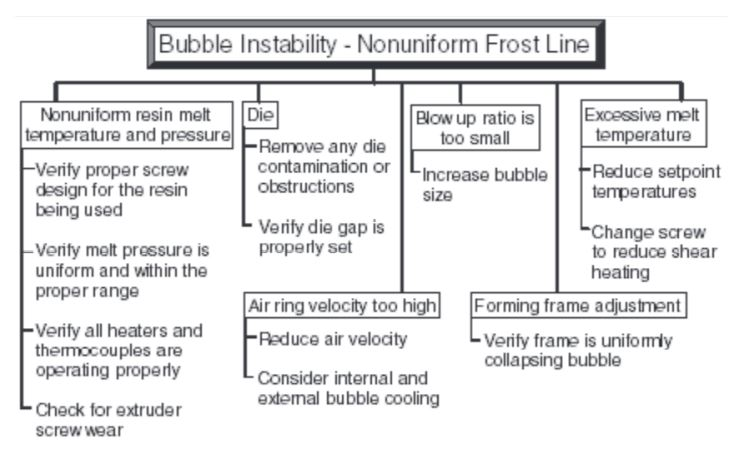 Common causes and corrective actions for bubble instability