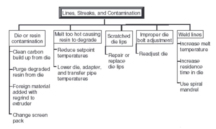 Causes and solutions to lines, streaks and contamination in blown film