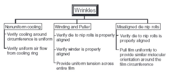Wrinkles' causes and solutions